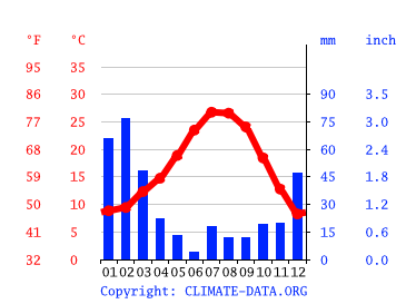Palmdale Climate Average Temperature Weather By Month Palmdale Weather Averages Climate Data Org