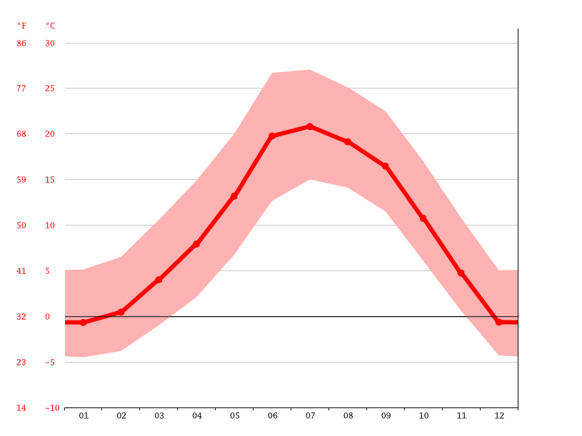 Flagstaff climate: Average Temperature, weather by month ...