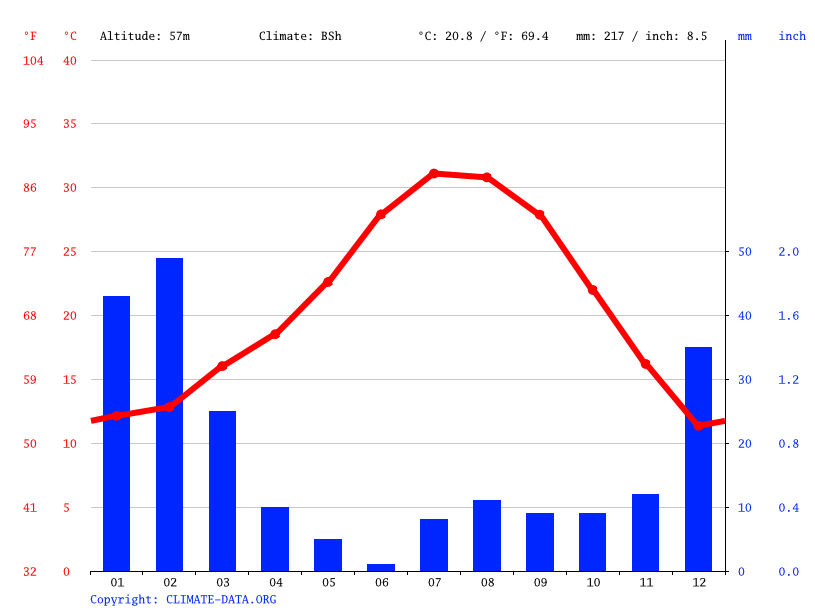 palm desert climate average temperature weather by month palm
