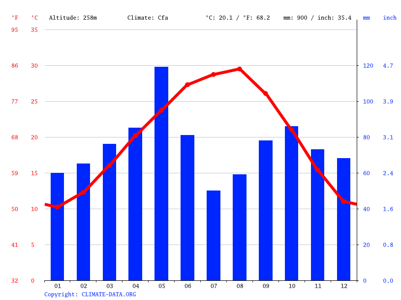 Climate graph // Weather by Month, Lakeway