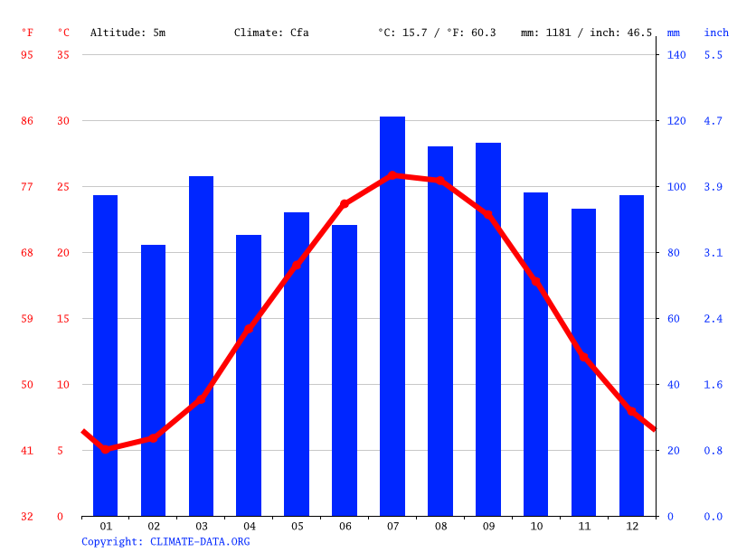 Climate graph // Weather by Month, Virginia Beach