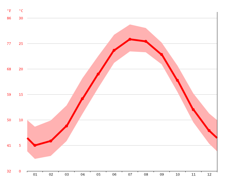 Temperature graph, Virginia Beach