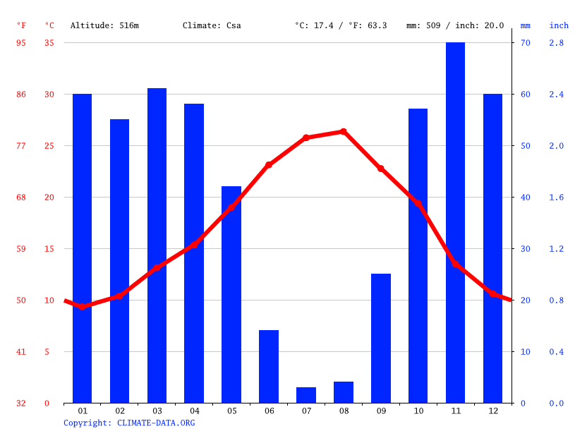 Climate graph // Weather by Month, Meknès  مكناس ⵎⴽⵏⴰⵙ