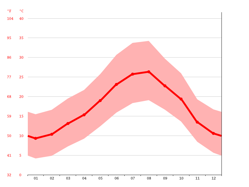 Temperature graph, Meknès  مكناس ⵎⴽⵏⴰⵙ