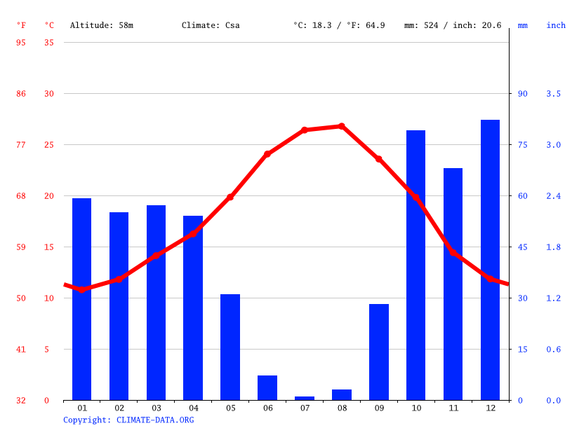Climate graph // Weather by Month, Jerez de la Frontera