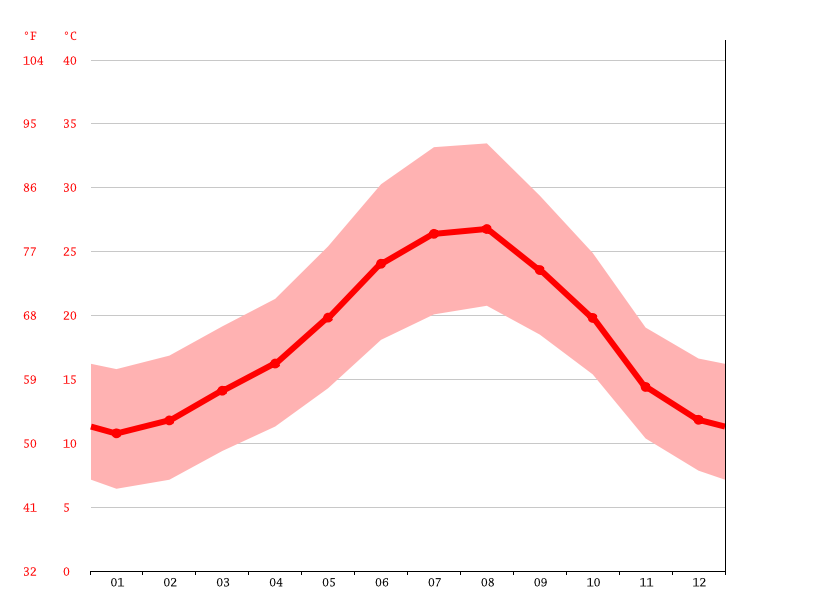 average temperature, Jerez de la Frontera
