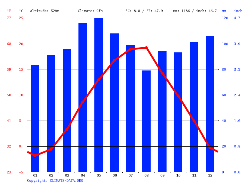 Climate graph // Weather by Month, Sarajevo