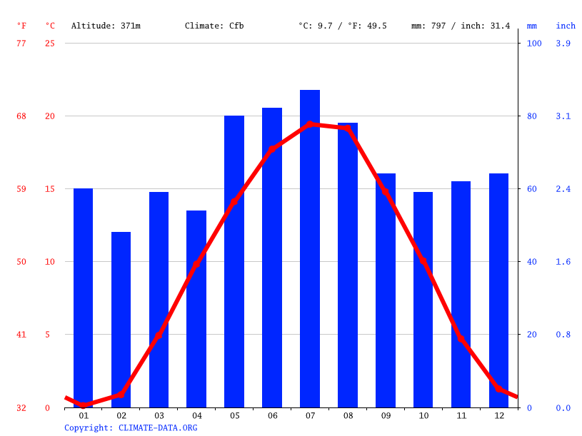 Climate graph // Weather by Month, Ingolstadt