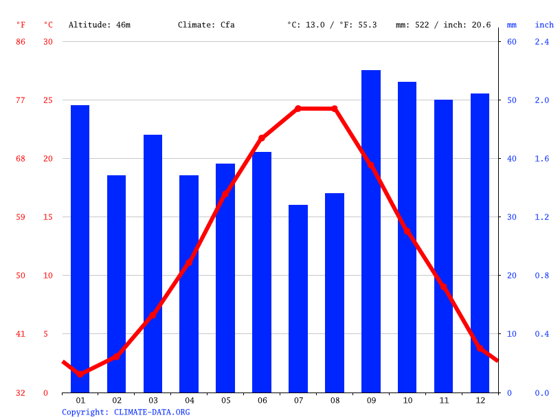 Climate graph // Weather by Month, Constanța