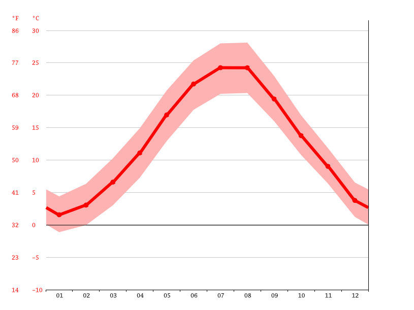 Temperature graph, Constanța