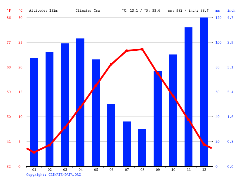 Climate graph // Weather by Month, Posta Elbasan