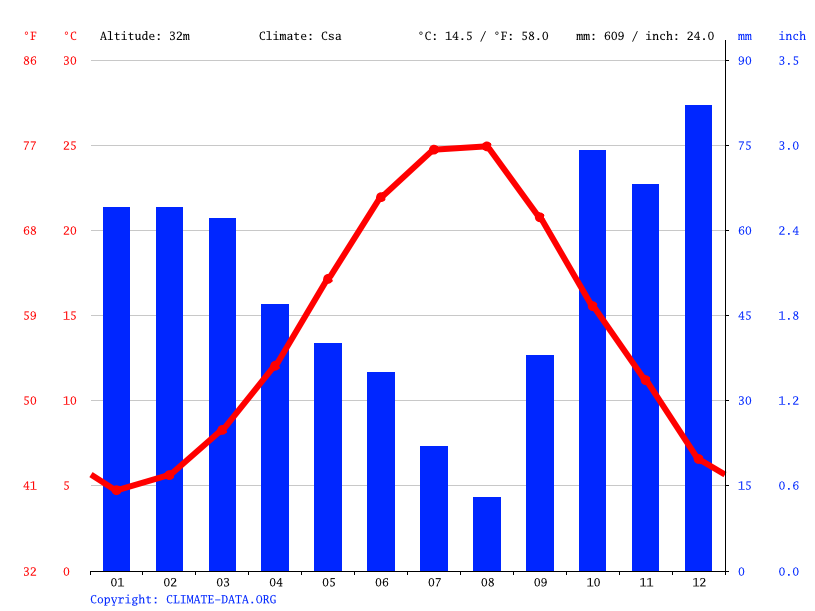 Climate graph // Weather by Month, Tekirdağ