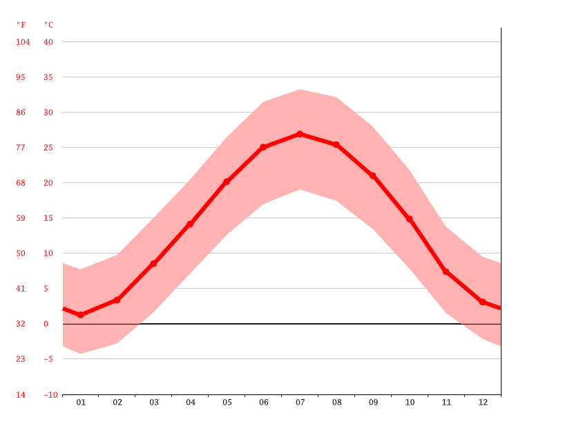 Temperature graph, Mashhad