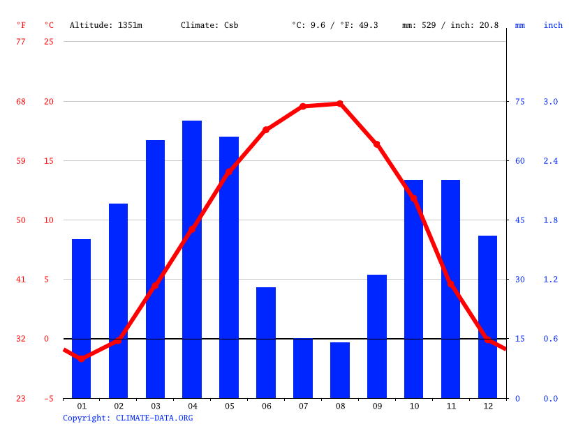 Climate graph // Weather by Month, Ardabil