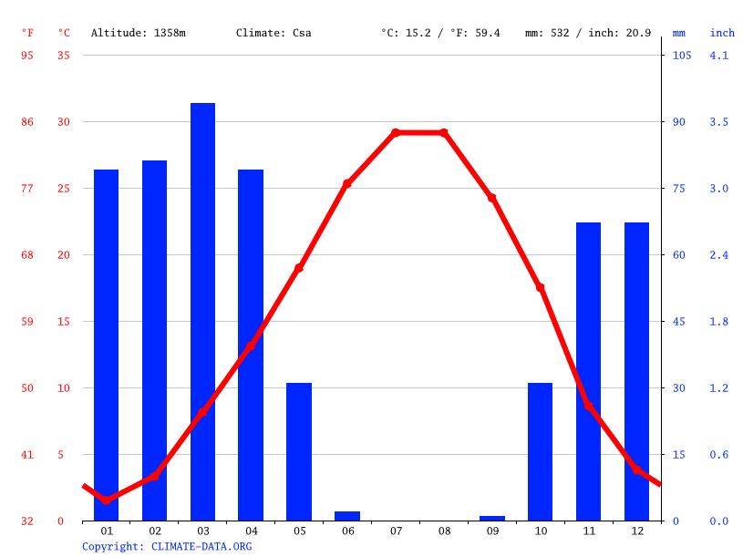 Climate graph // Weather by Month, Kermanshah