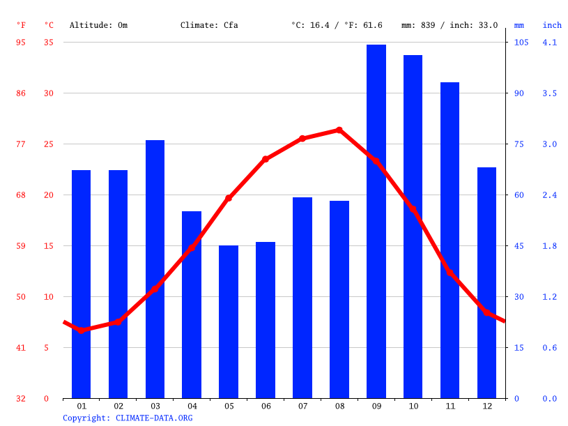Climate graph // Weather by Month, Babol