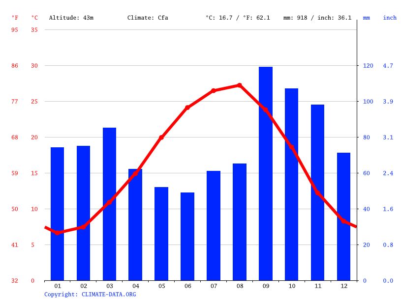 Climate graph // Weather by Month, Sari