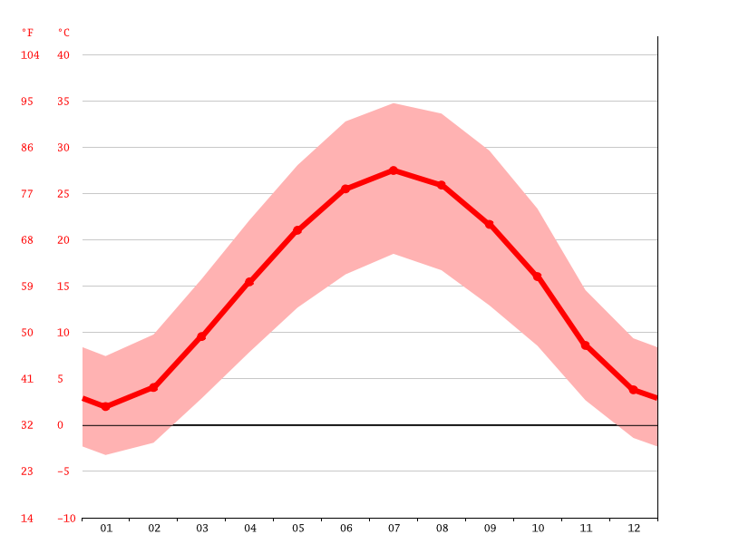 Temperature graph, Neyshabur