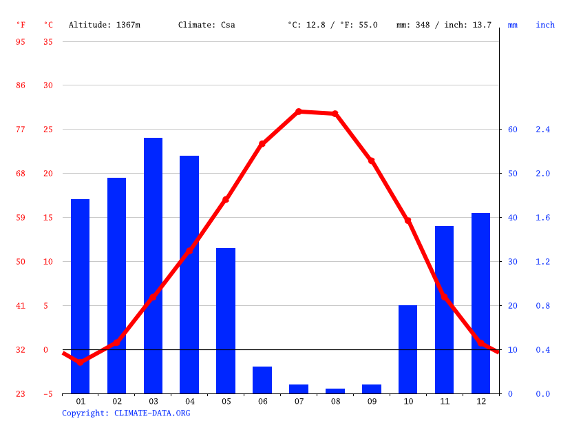 Climate graph // Weather by Month, Bukan