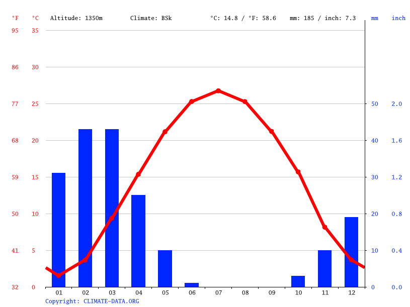 Climate graph // Weather by Month, Torbat-e Heydarieh