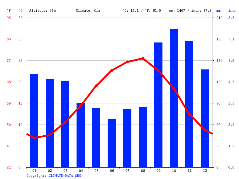 Climograph // Weather by Month, Amol
