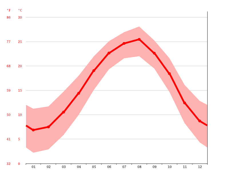 Temperature graph, Amol