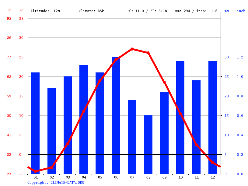 Climate graph // Weather by Month, Kharabali