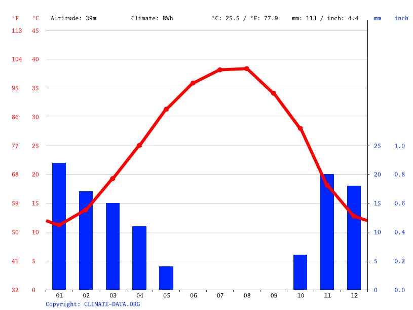 Climate graph // Weather by Month, Musayyib
