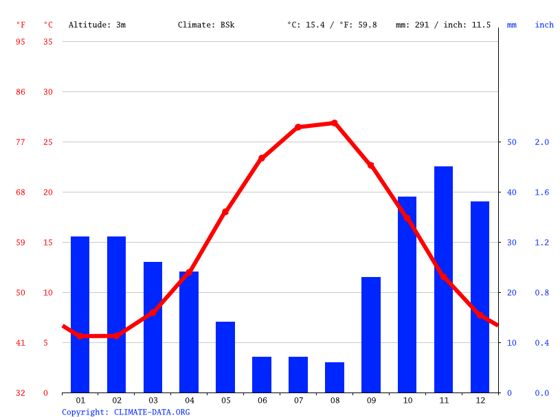 Climate graph // Weather by Month, Baku