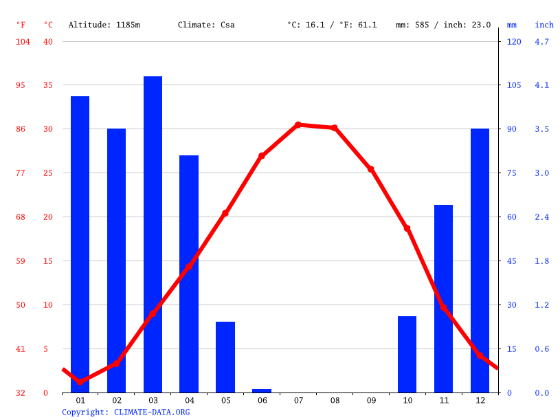 Climate graph // Weather by Month, Khorramabad