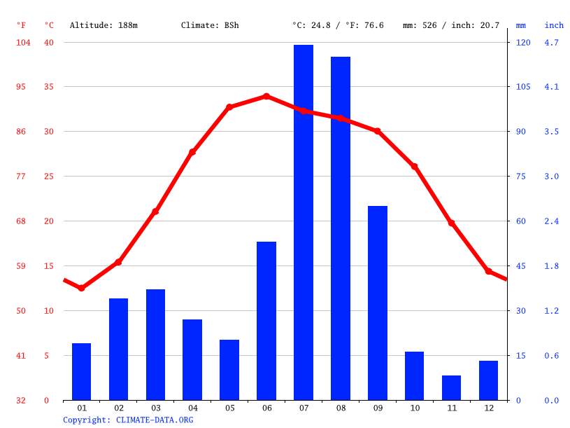 Climate graph, Faisalabad