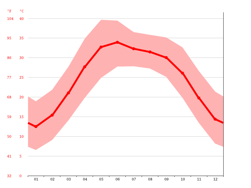 Temperature graph, Faisalabad