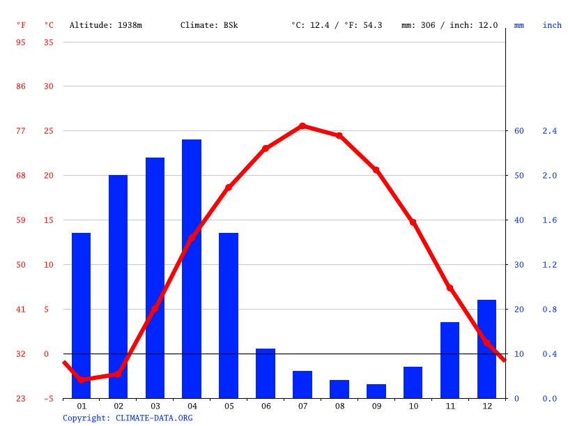 Climate graph // Weather by Month, Pul-i-Alam