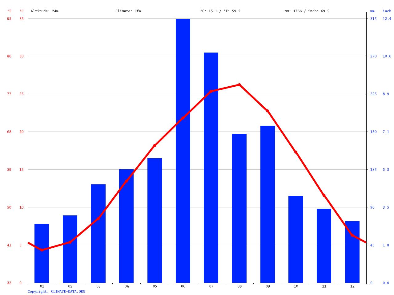 気候:鳥栖市-気候グラフ、気温グラフ、雨温図 - Climate-Data.org