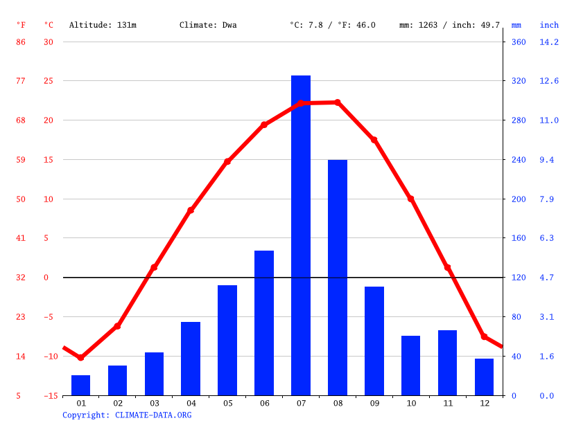 Climate graph // Weather by Month, Huichon