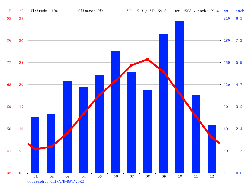 Climate graph // Weather by Month, Yokohama
