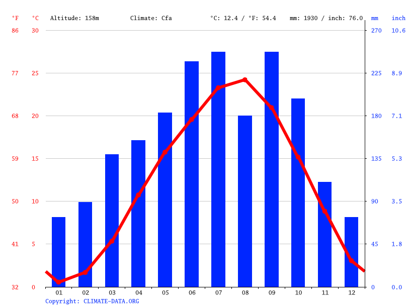 Climate graph // Weather by Month, Mizunami