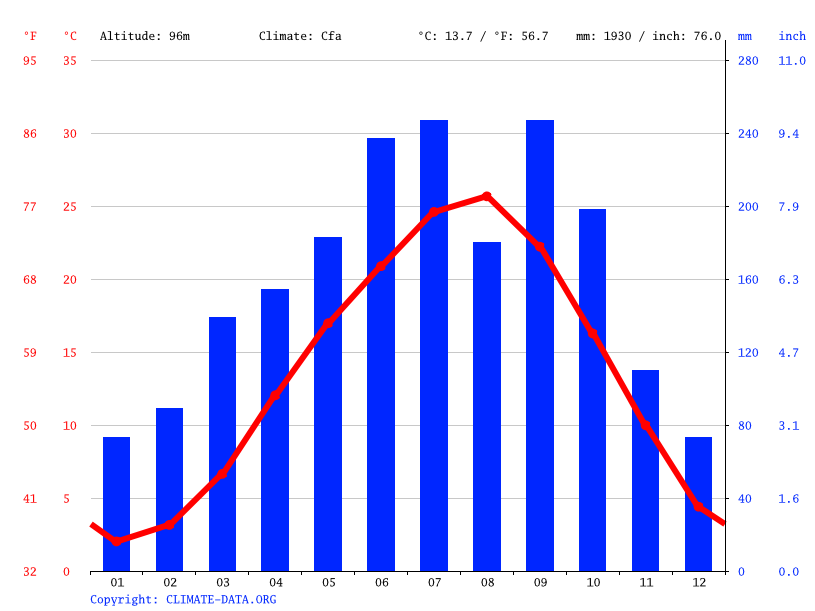 Climate graph // Weather by Month, Tajimi