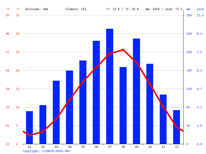 Climate graph // Weather by Month, Seki