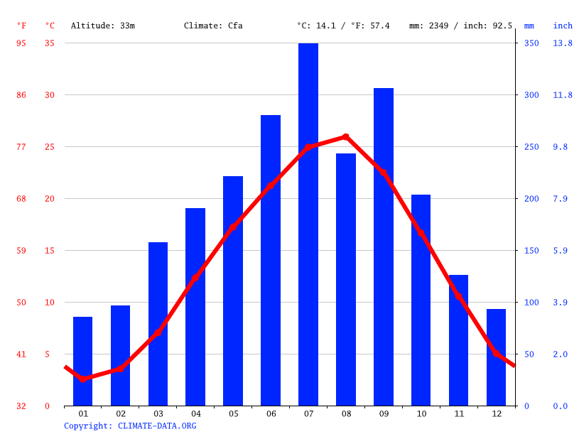 Climate graph // Weather by Month, Kakamigahara