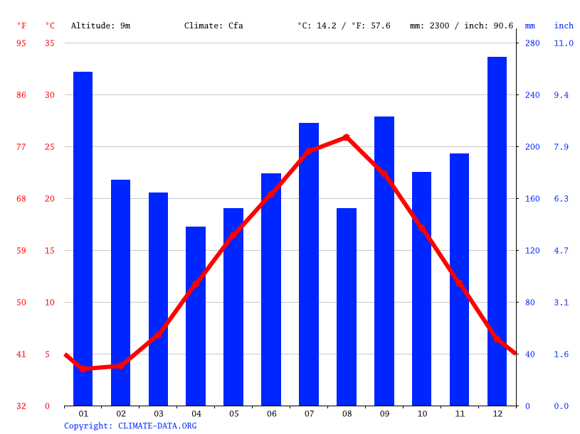 Climate graph // Weather by Month, Kaga