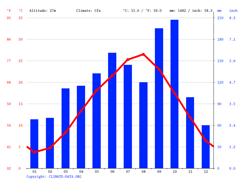 Climate graph // Weather by Month, Shinjuku