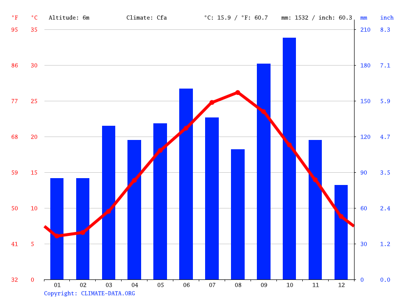 Climate graph // Weather by Month, Sousa