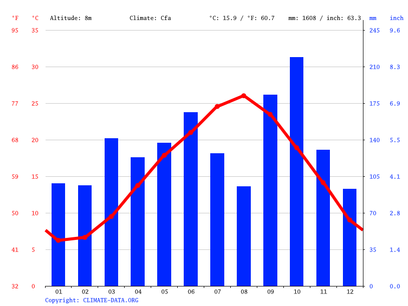 Climate graph // Weather by Month, Choshi