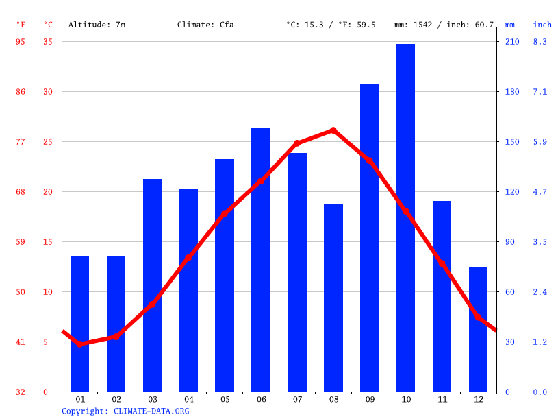 Climate graph // Weather by Month, Katori