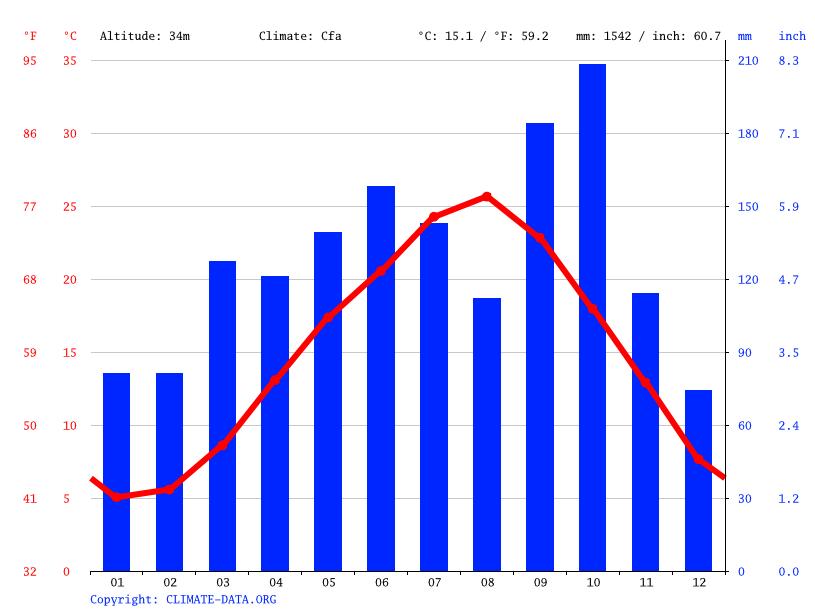 気候:行方市-気候グラフ、気温グラフ、雨温図 - Climate-Data.org