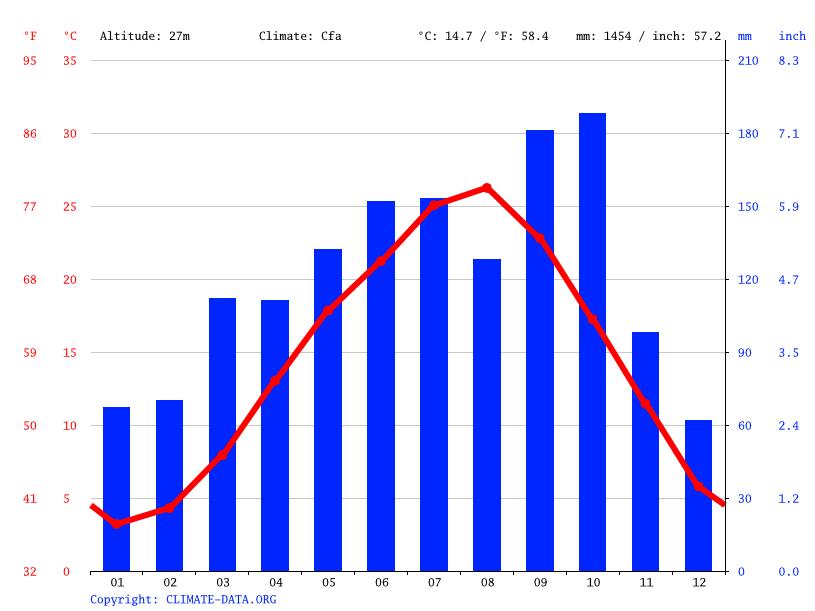 気候:牛久市-気候グラフ、気温グラフ、雨温図 - Climate-Data.org