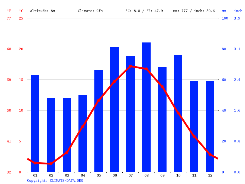 Climate graph // Weather by Month, Aalborg