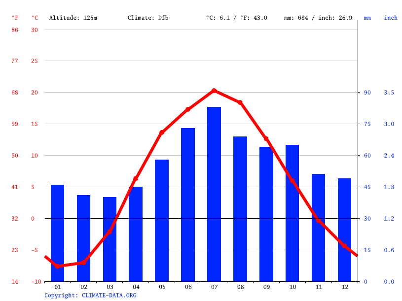 Climate graph // Weather by Month, Voskresenk
