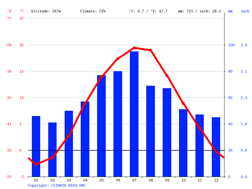 Climate graph // Weather by Month, Kielce